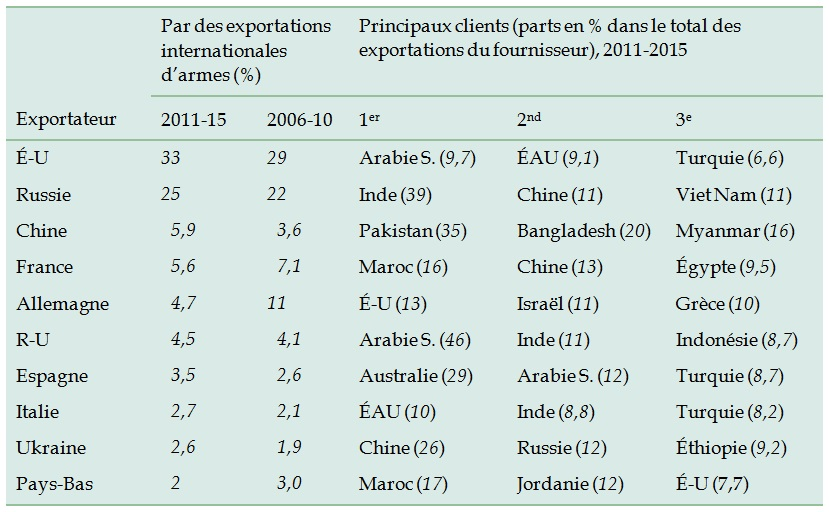 tableau-1-les-10-plus-importants-exportateurs-de-systèmes-d-armes-majeurs-et-leurs-principaux-clients
