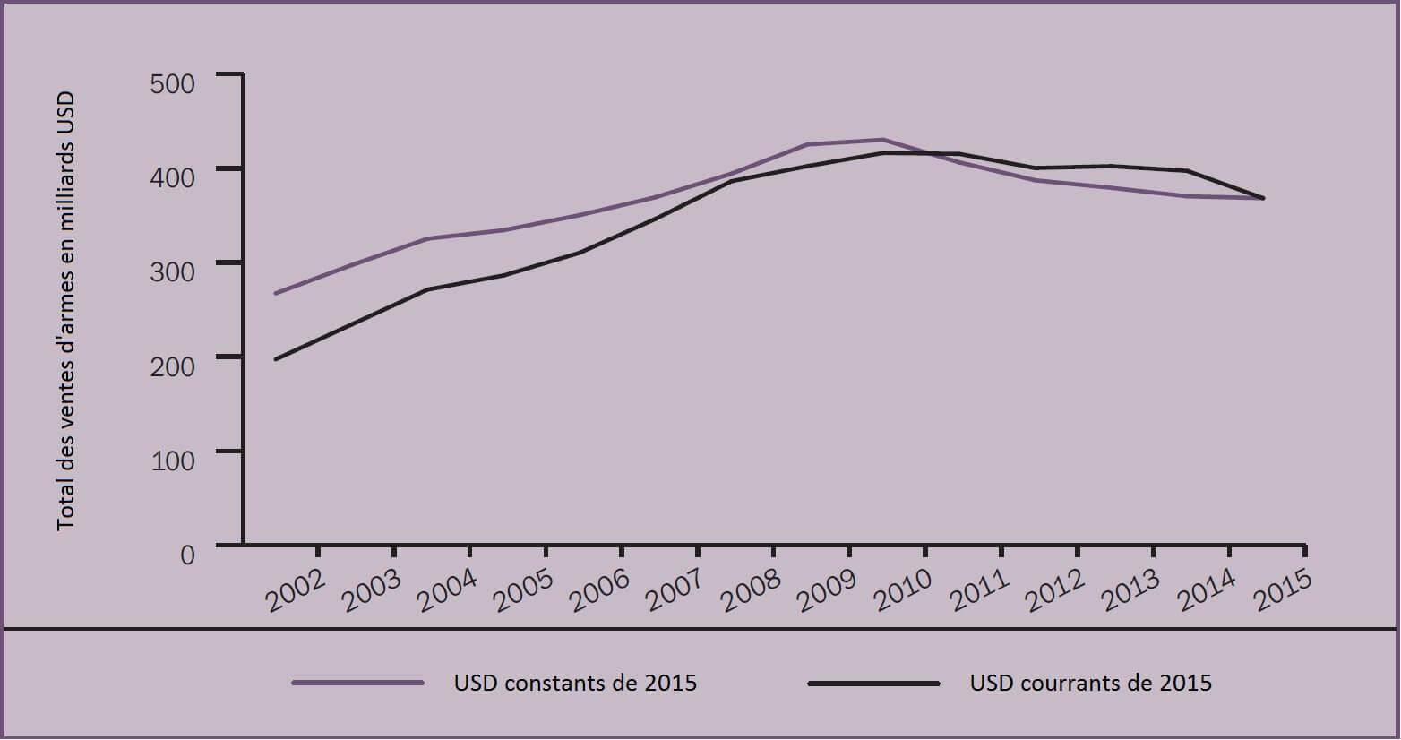 graphique-1-total-des-ventes-d-armes-des-compagnies-dans-le-top-100-du-sipri-2015