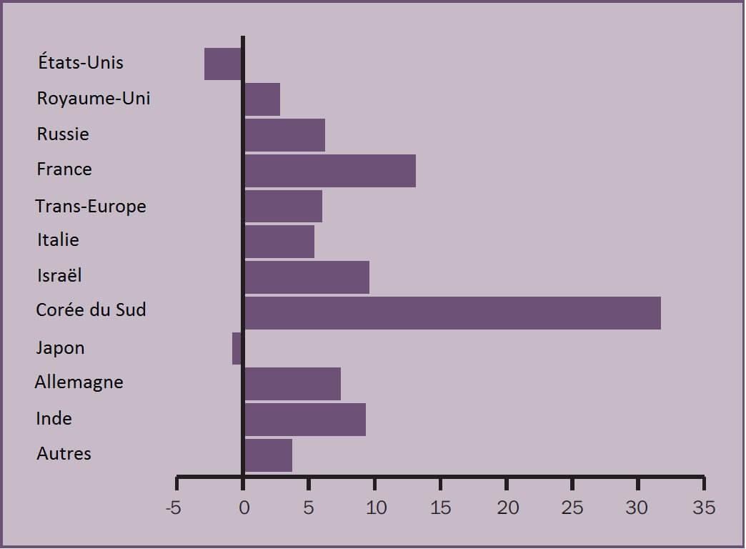 graphique-2-variation-en-pourcentages-des-ventes-d-armes-des-compagnies-dans-le-top-100-du-sipri-par-pays-2014-2015