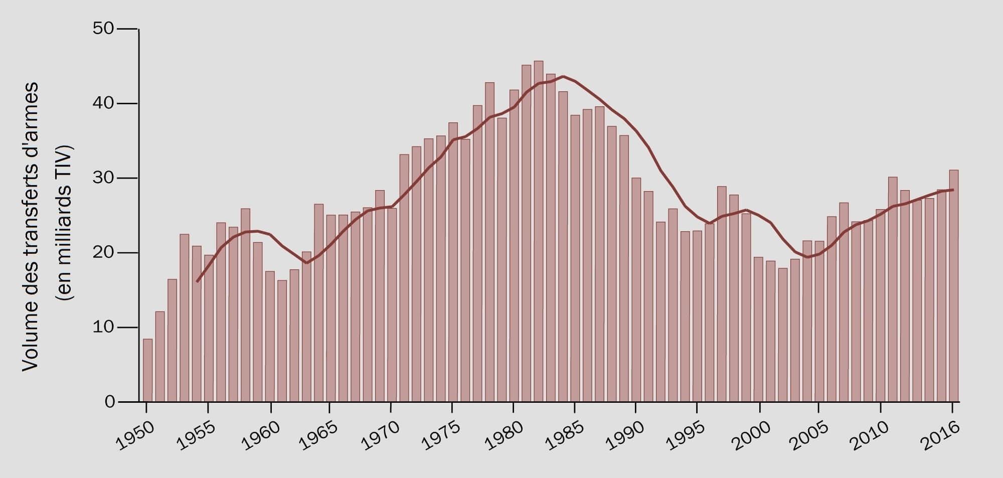 Figure_1_Evolution-des-transferts-internationaux-des-systèmes-d-armes-majeurs-1950–2016-SIPRI-TIV