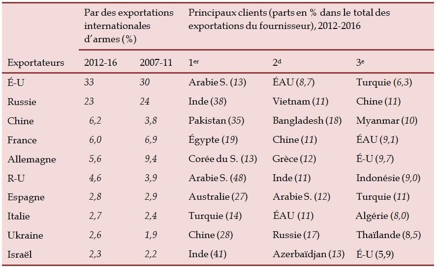 Tableau-1-Les-10-plus-importants-exportateurs-de-systèmes-d-armes-majeurs-et-leurs-principaux-clients-2007–2011-et-2012–2016