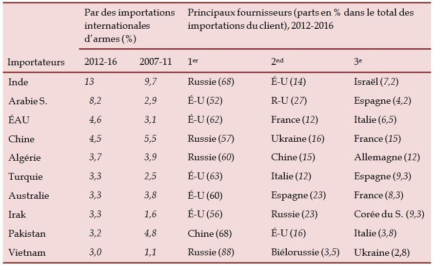 Tableau-2-Les-10-plus-importants-importateurs-de-systèmes-d-armes-majeurs-et-leurs-principaux-fournisseurs-2007–2011-et-2012–2016