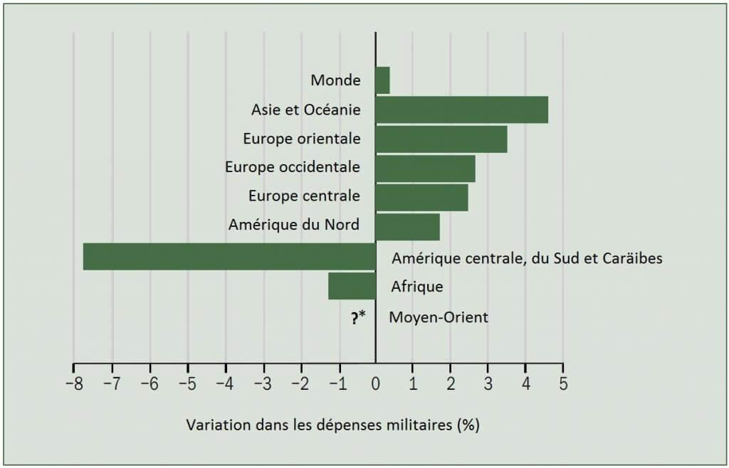 Figure-2-evolution-dans-les-depenses-militaires-par-regions-2015–2016-sipri
