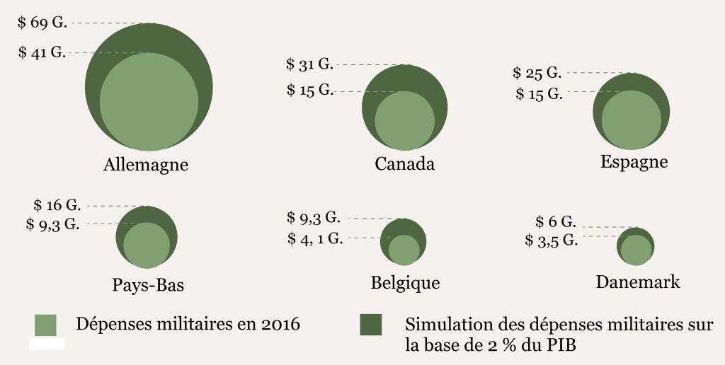 Figure-4-etats-membres-de-l-otan-avec-la-plus-forte-hausse-des-depenses-militaires-sur-la-base-des-2-pourcents-du-pib