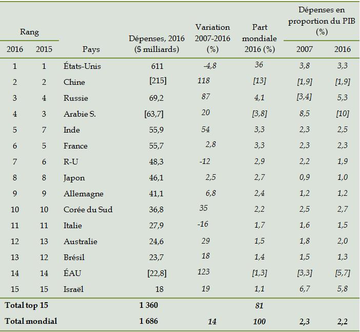 tableau-1-les-15-etats-aux-depenses-militaires-les-plus-elevees-en-2016