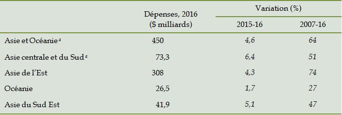 tableau-3-les-depenses-militaires-en-asie-et-en-oceanie