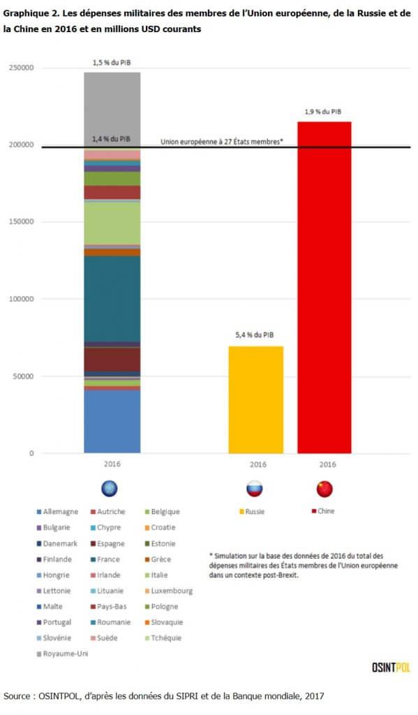 graphique-2-les-impasses-d'une-construction-europeenne-par-la-peur-site