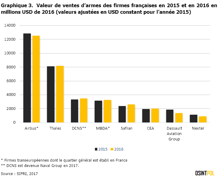 Graphique-3-SIPRI-Top-100-compagnies-france-ventes-armes-2016-osintpol