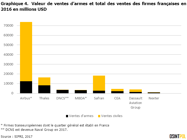 Graphique-4-SIPRI-Top-100-compagnies-france-ventes-armes-ventes-totales-2016-osintpol