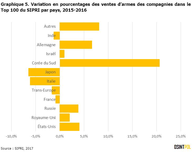 Graphique-5-SIPRI-Top-100-variations-pourcentages-ventes-armes-compagnie-par-pays-2016-osintpol