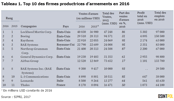 Tableau-1-SIPRI-Top-10-firmes-productrices-armements-2016-osintpol
