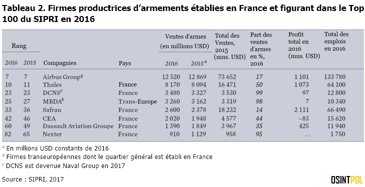 Tableau-2-SIPRI-Top-100-compagnies-france-2016-osintpol