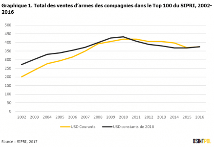 graphique-1-SIPRI-Top-100-total-ventes-armes-osintpol