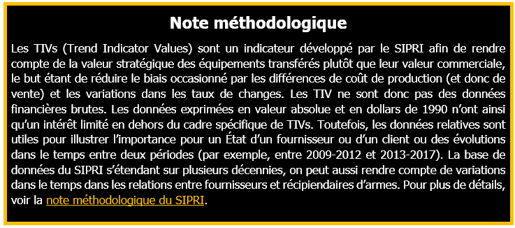 Note-methodologique-SIPRI-TIV-osintpol