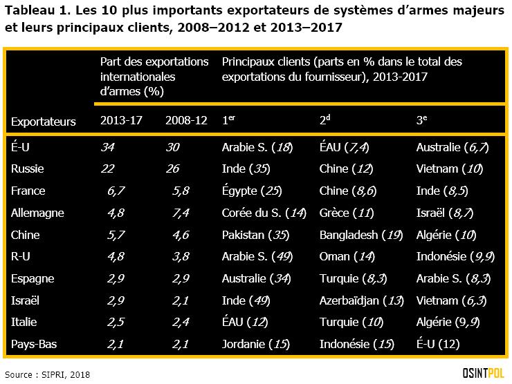 Tableau-1-les-10-plus-importants-exportateurs-de-systemes-d-armes-majeurs-et-leurs-principaux-clients-2008-2012-et-2013-2017-osintpol