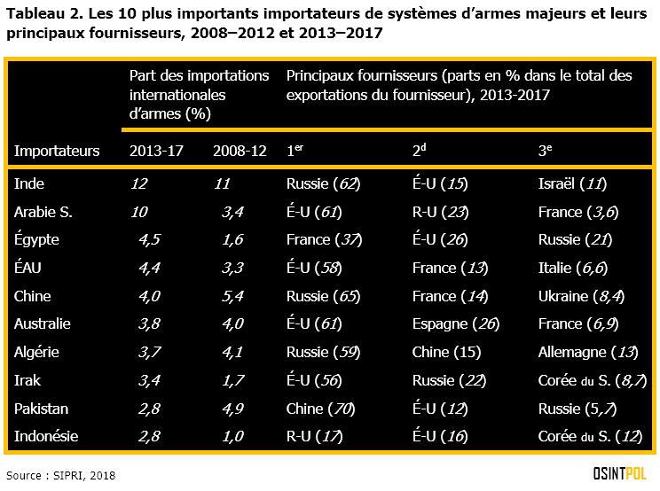 Tableau-2-les-10-plus-importants-importateurs-de-systemes-d-armes-majeurs-et-leurs-principaux-fournisseurs-2008-2012-et-2013-2017-osintpol