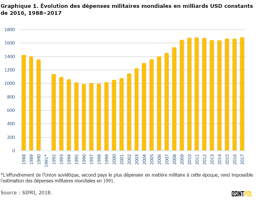 graphique-1-evolution-des-depenses-militaires-mondiales-en-milliards-usd-constants-de-2016-1988-2017