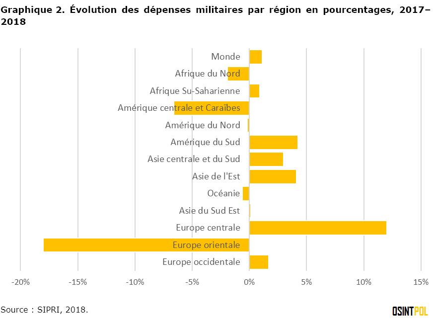 graphique-2-evolution-des-depenses-militaires-par-region-en-pourcentages-2017-2018