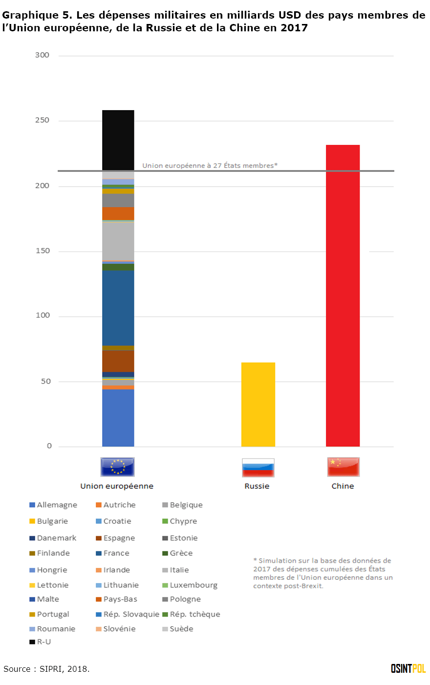 graphique-5-les-depenses-militaires-des-pays-membres-de-l-union-europeenne-de-la-russie-et-de-la-chine-en-2017-osintpol