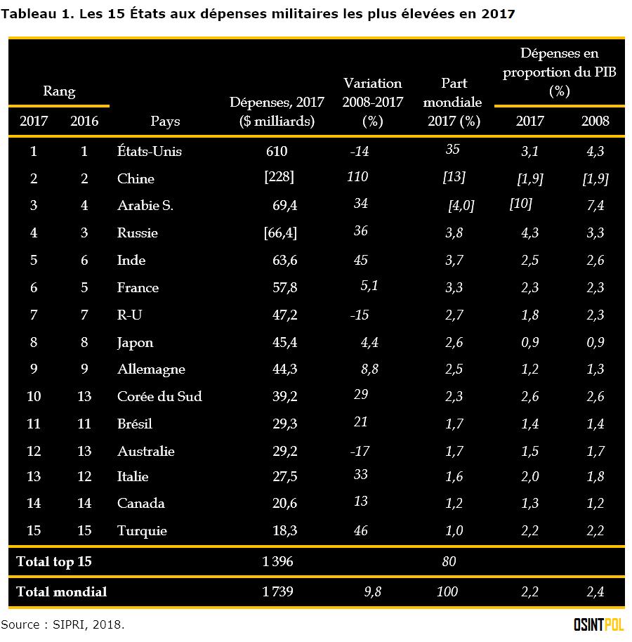tableau-1-les-15-etats-aux-depenses-militaires-les-plus-elevees-en-2017