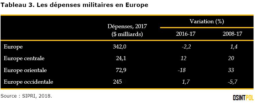 tableau-3-les-depenses-militaires-en-europe-osintpol