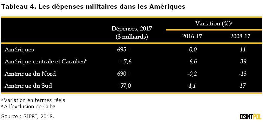 tableau-4-les-depenses-militaires-dans-les-ameriques-osintpol