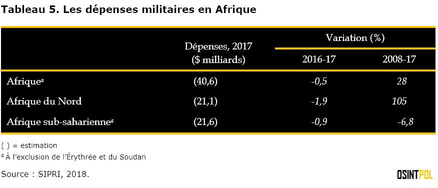 tableau-5-les-depenses-militaires-en-afrique-osintpol