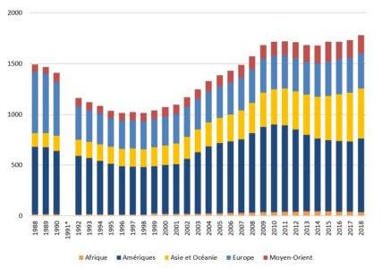 Graphique 1. Évolution des dépenses militaires mondiales en milliards USD constants de 2017, 1998-2018