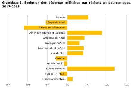Graphique 3. Évolution des dépenses militaires par régions en pourcentages, 2017-2018