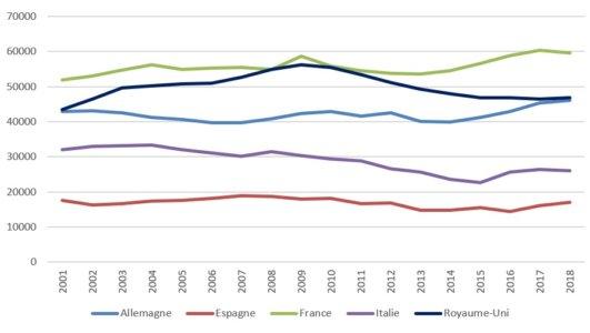 Graphique 4. Évolutions des dépenses militaires de l'Allemagne de l'Espagne, de la France, de l'Italie et du Royaume-Uni en millions USD constants de 2017, 2001-2018