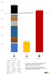 Graphique-5-Les-dépenses-militaires-en-millions-USD-des-pays-membres.jpg