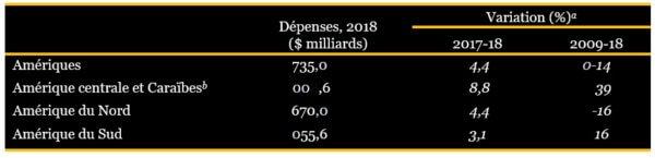 Tableau 3. Les dépenses militaires dans les Amériques